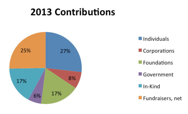 2013-Contributions